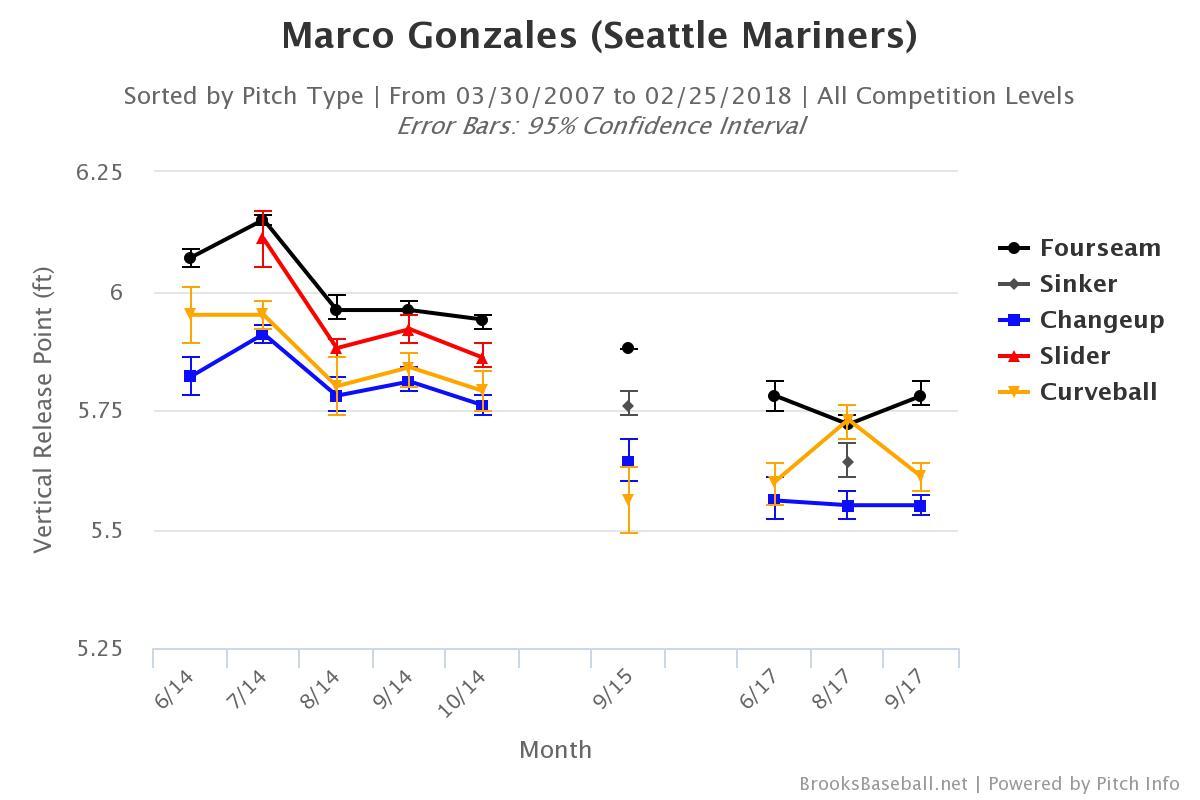 Gonzales' vertical release points