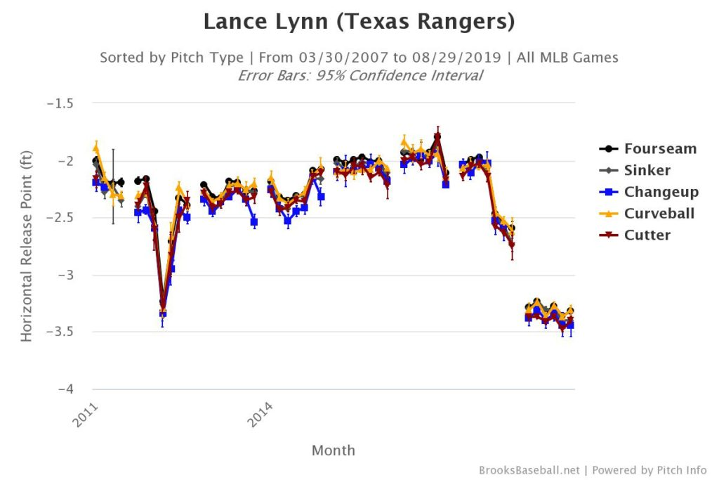 Lance Lynn's Horizontal Release pt.