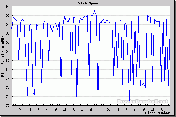 Beavan's Velocity Chart - April start vs. Oakland