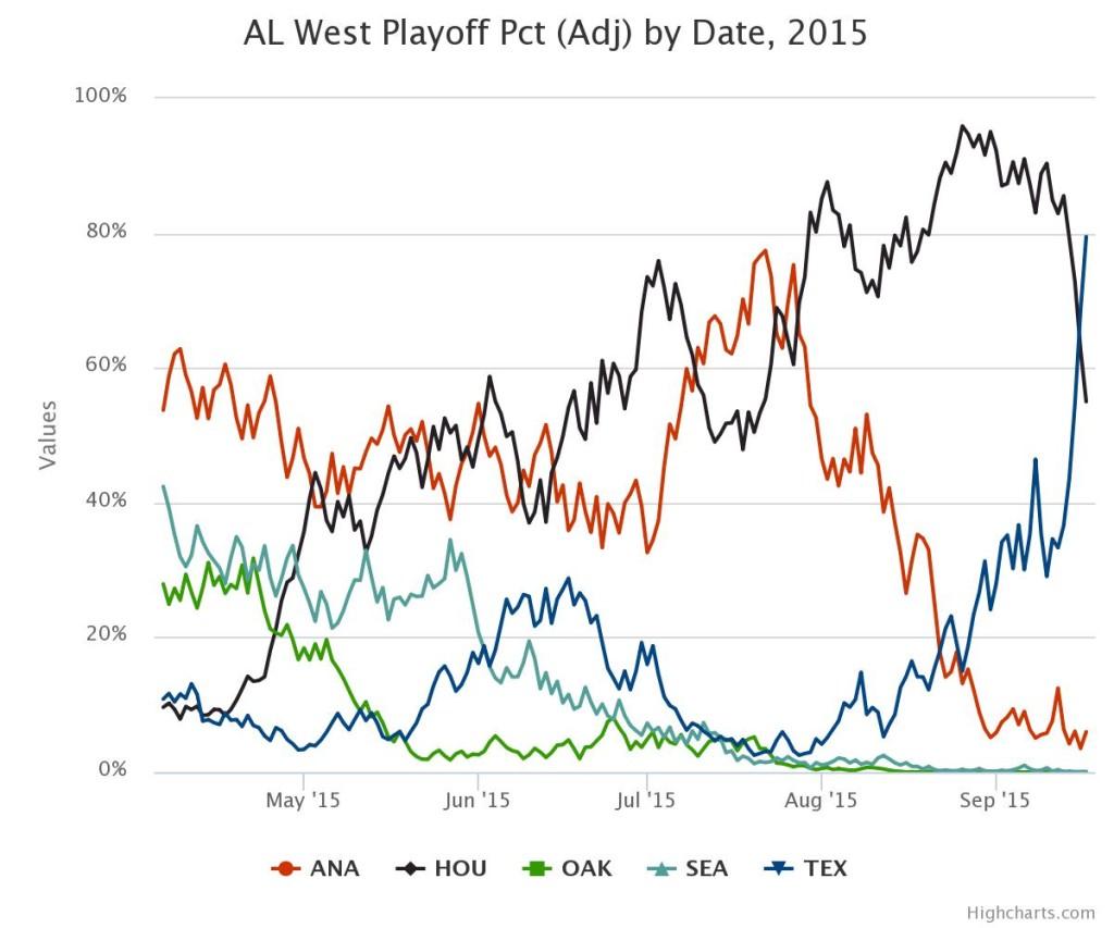 AL West odds