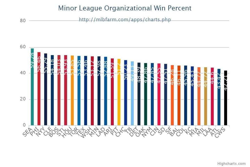 MLB affiliate winning pctg.