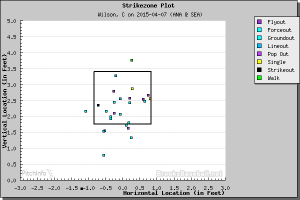 The location of every hit ball from CJ Wilson's 4/7 start in Seattle.