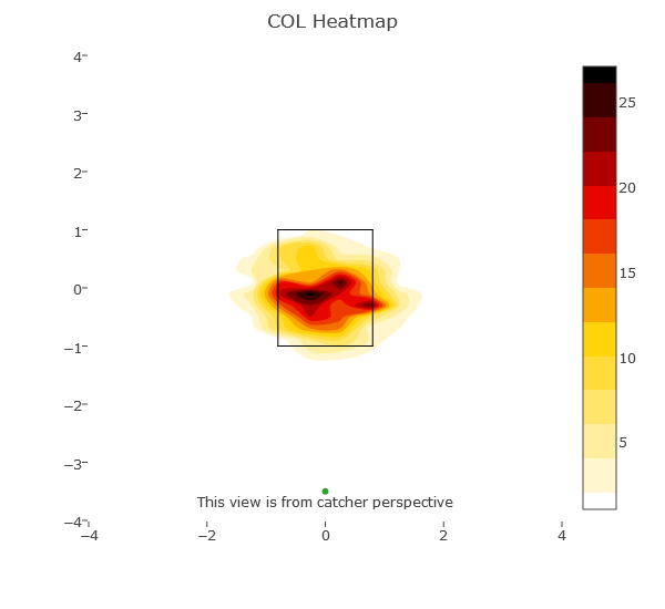 Rockies heatmap