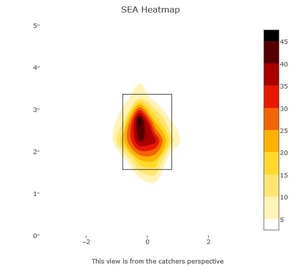 SEA heatmap