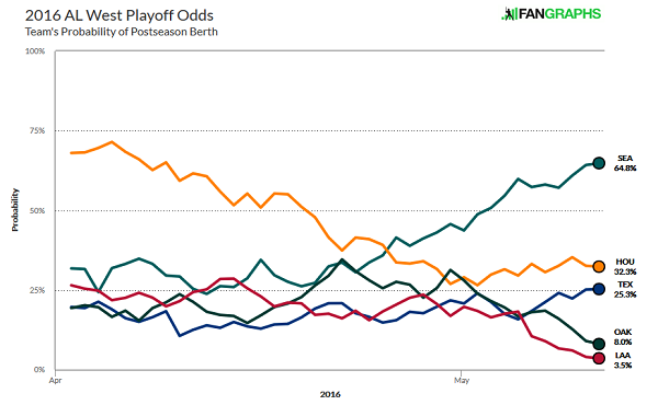 Playoff Odds - AL West