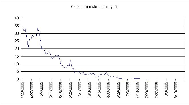 2005 Playoff Odds