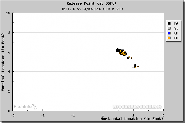 Rich Hill release point