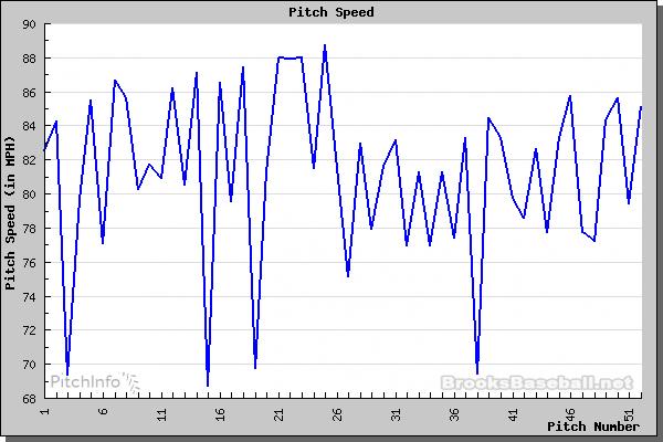 Iwakuma velocity chart