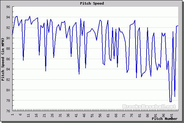 Noesi's velocity chart for 4/15