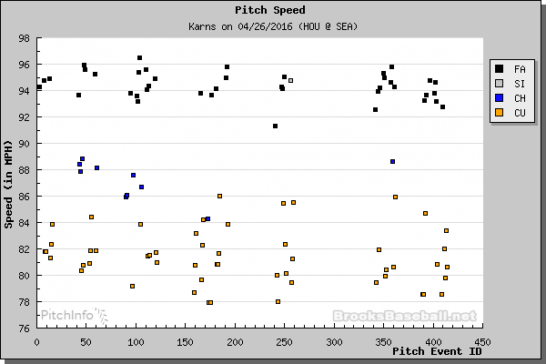 Karns pitch type by inning