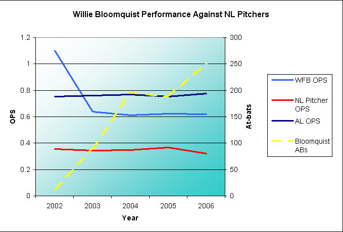 Bloomquist performance graphed against NL pitchers