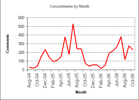 David Corcoran's comments, by month since August 2004