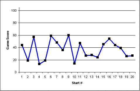 chart of Ramirez's game scores for 2007. short version, he sucked. He really sucked. It's depressing, how badly he sucked. Unless you're an Angels fan or something.