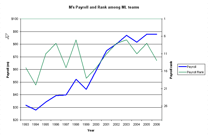 M's payroll and rank