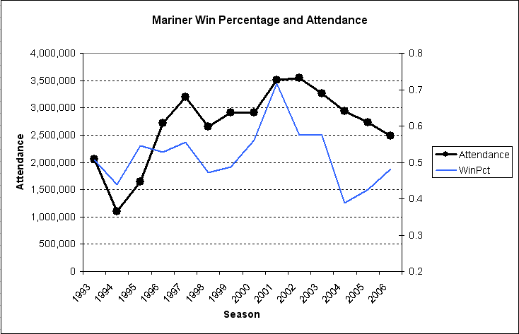 Graph of attendance and winning percentage from 1993 to present